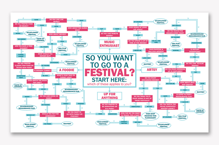 So You Want To Go To A Festival  A Flowchart